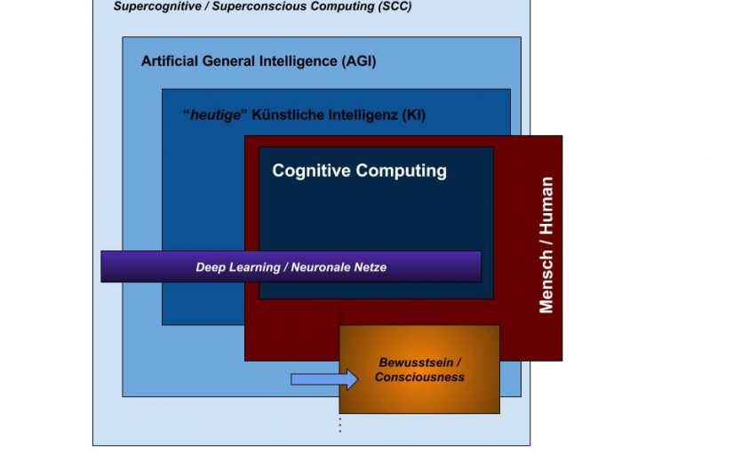 Taxonomy of Cognitive Computing